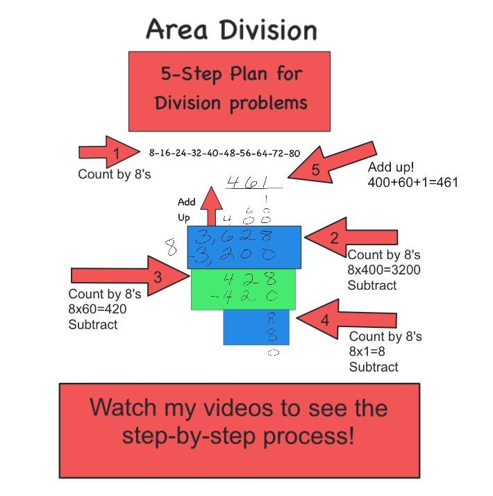 Area Division - Article 2