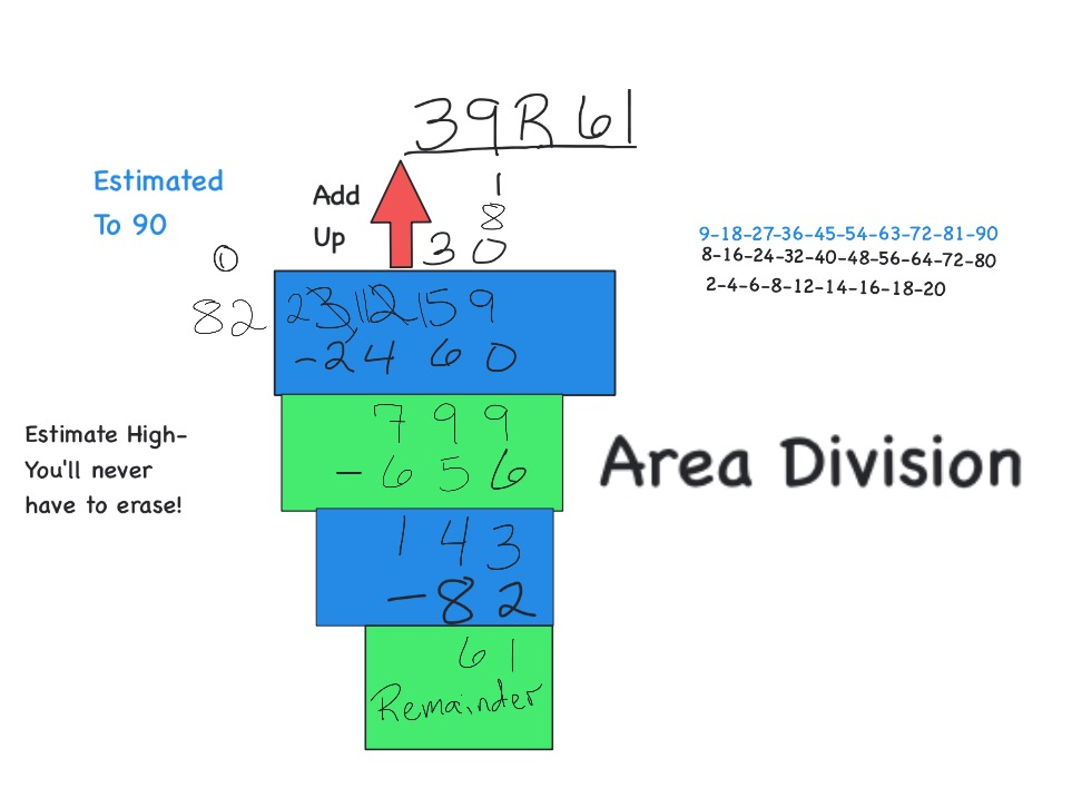How to do Long Division - Three Digits Divided by Two (816 ÷ 17)